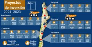 Período 2021-2023 Ministro Prokurica destaca cartera de proyectos mineros en construcción o pronto a iniciarse por US$17.018 millones